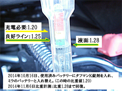ミラに載せ替えた弱ったバッテリーの比重が1.20→1.28に!